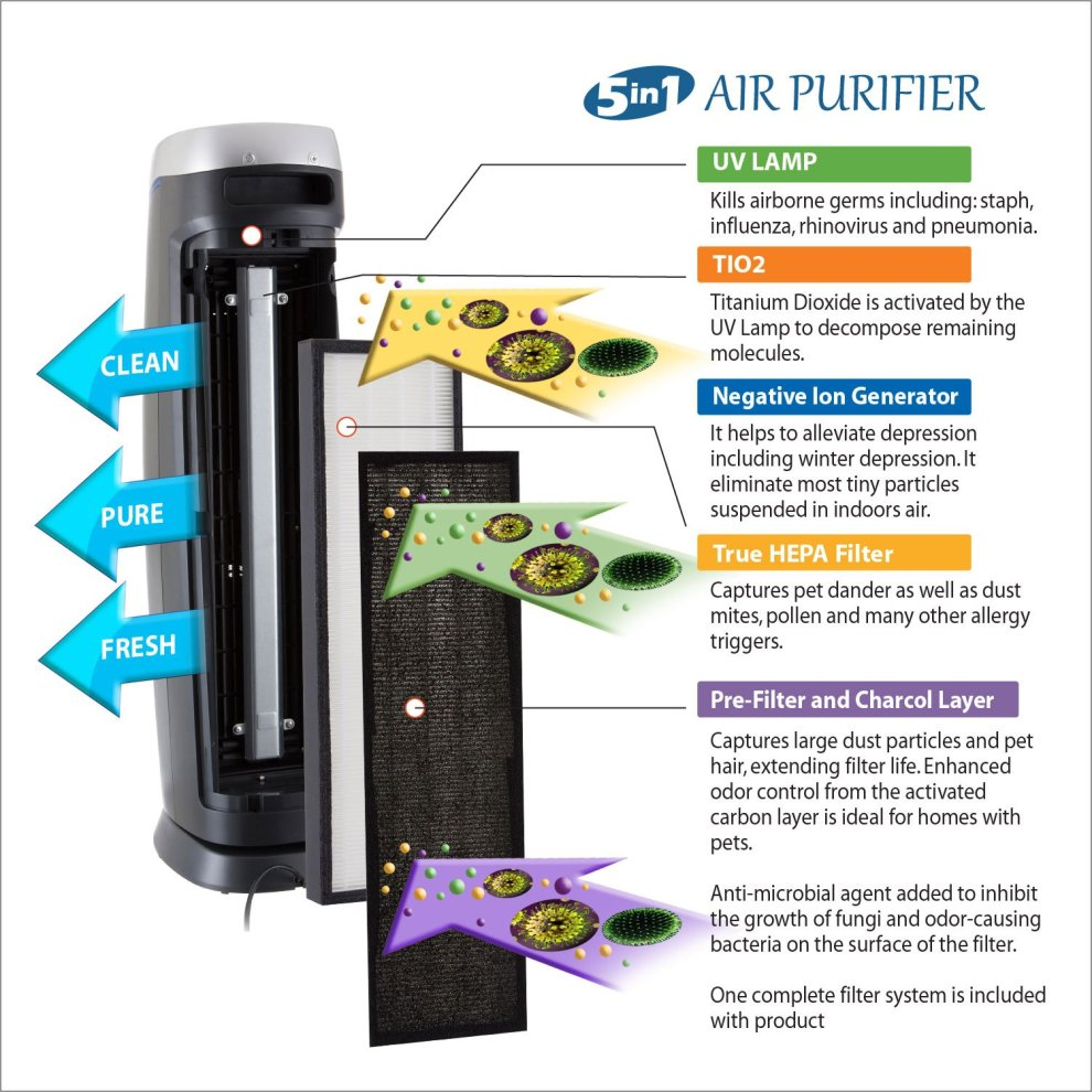 PureMate 5 IN 1 Multiple Technology PM 520 True Hepa Air Purifier and  Active Carbon Filters with Optional Ioniser and UV Lamp, Odor Allergen